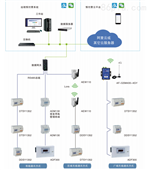 AcrelCloud-3100高校宿舍预付费电控系统