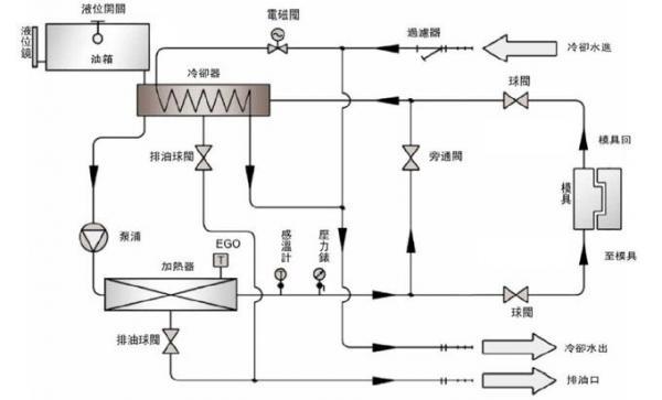 模温机的工作原理是什么?