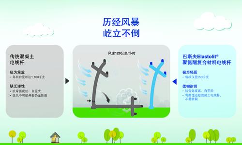 巴斯夫超輕聚氨酯電線桿強化電網,確保災后供電