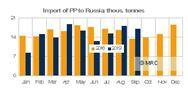 1-9月俄羅斯PP進口下降5%